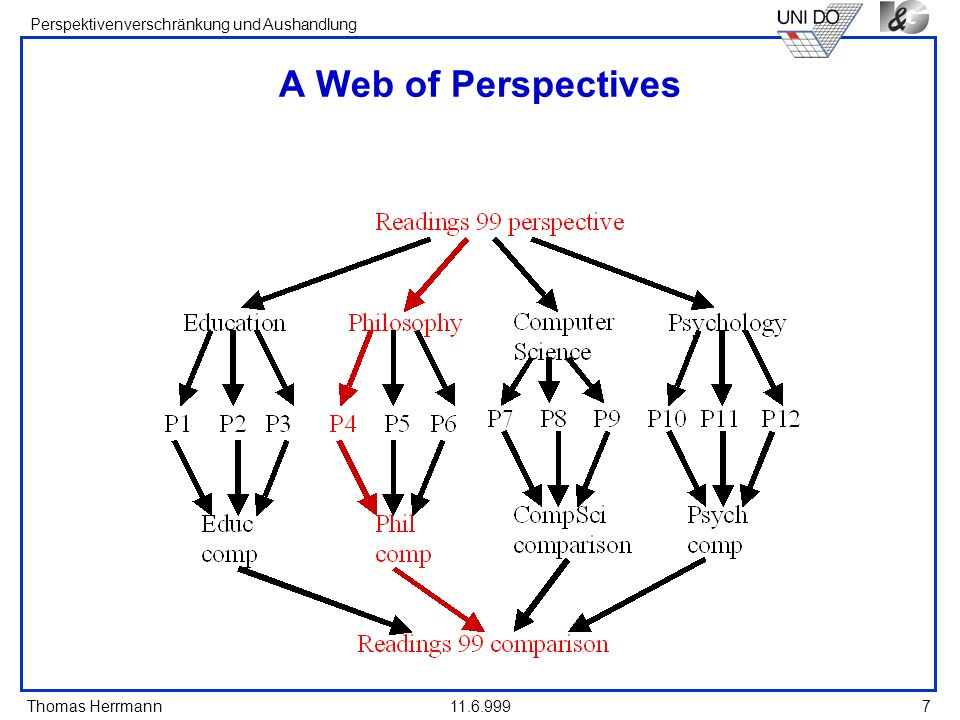 A Web of Perspectives