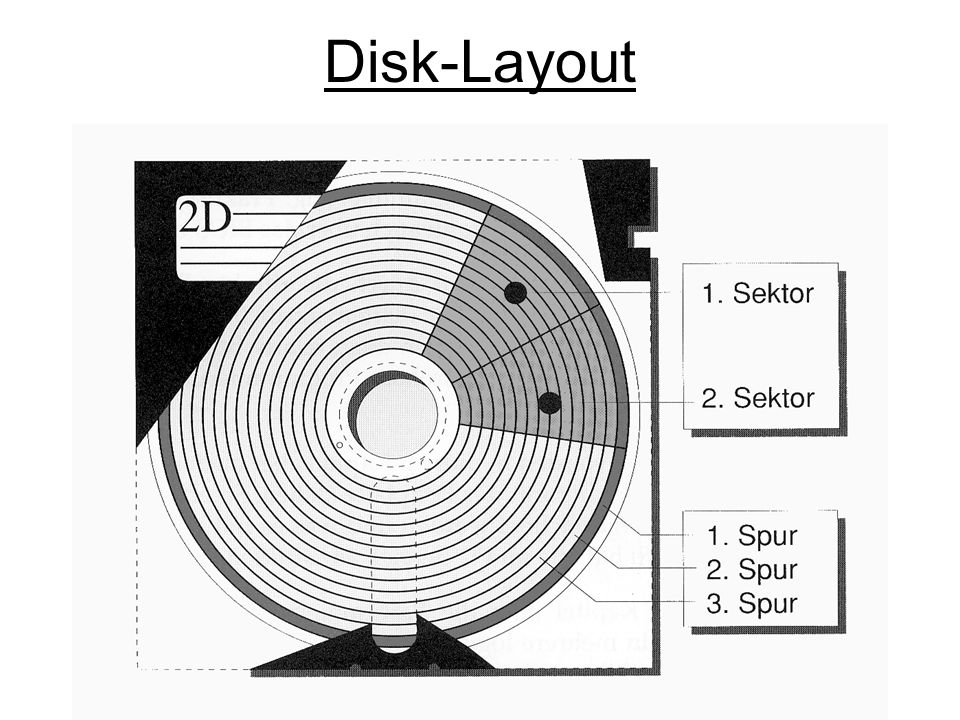 Disk-Layout