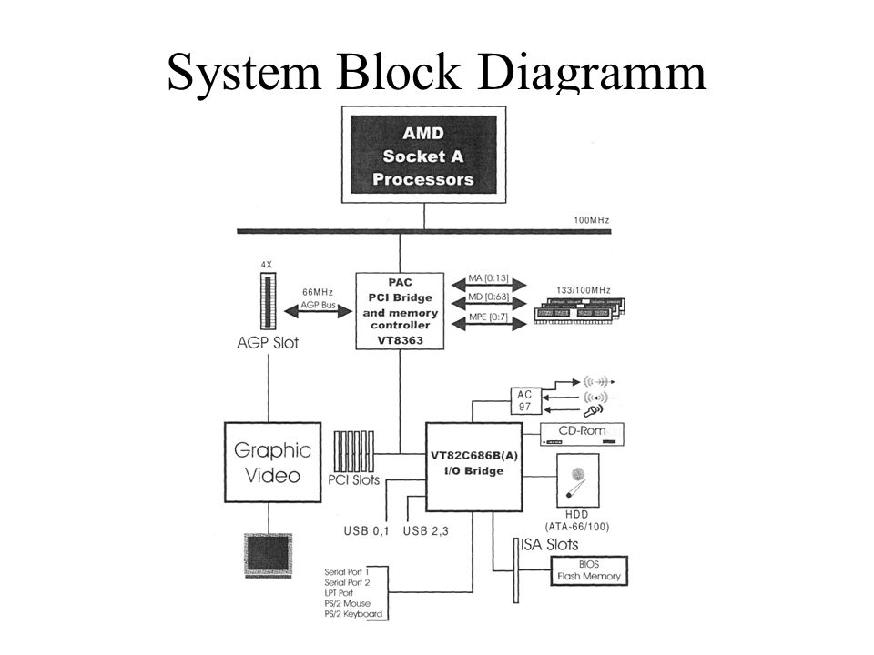 System Block Diagramm