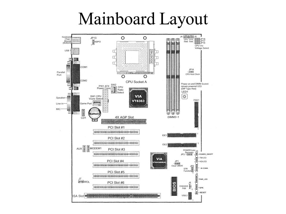 Mainboard Layout