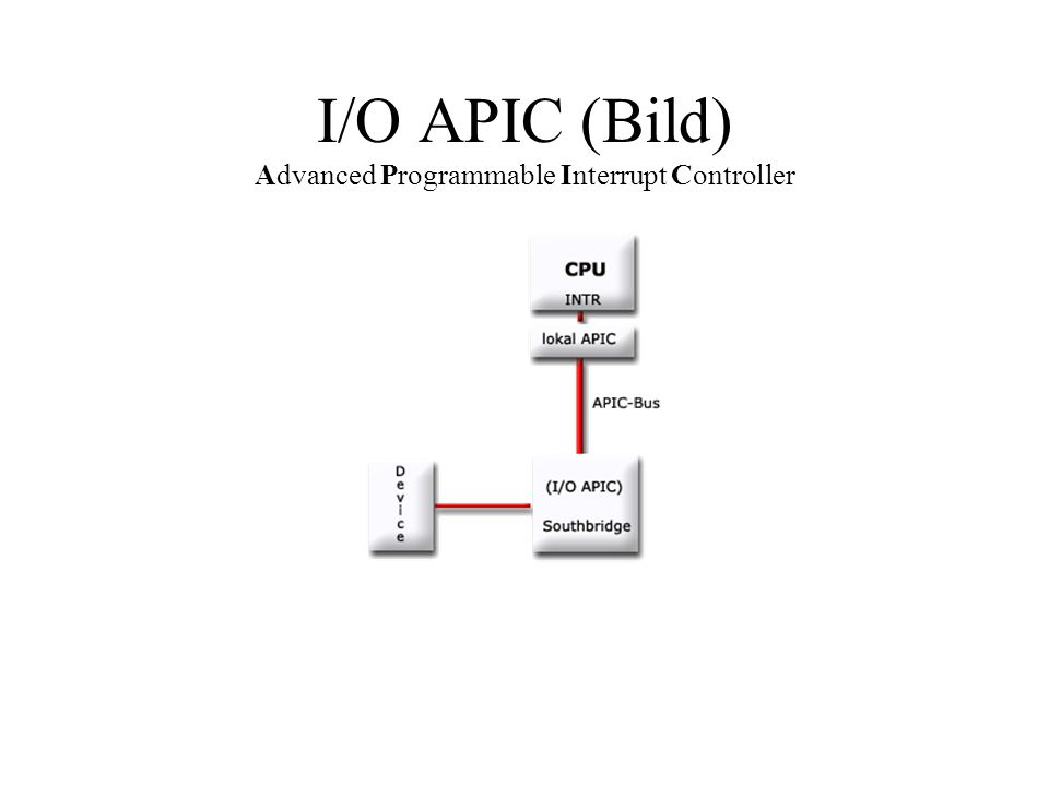I/O APIC (Bild) Advanced Programmable Interrupt Controller