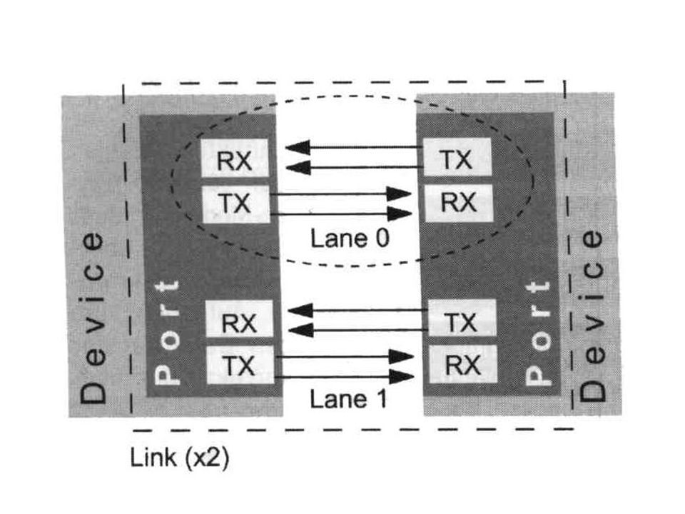 PCI-Express Lane (1)
