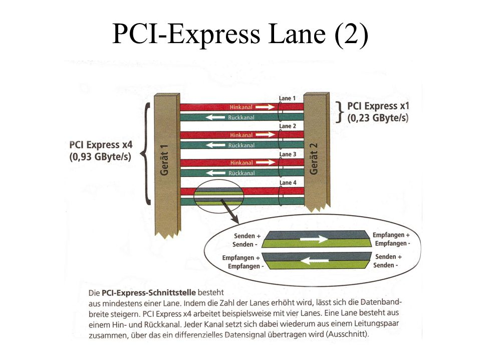 PCI-Express Lane (2)