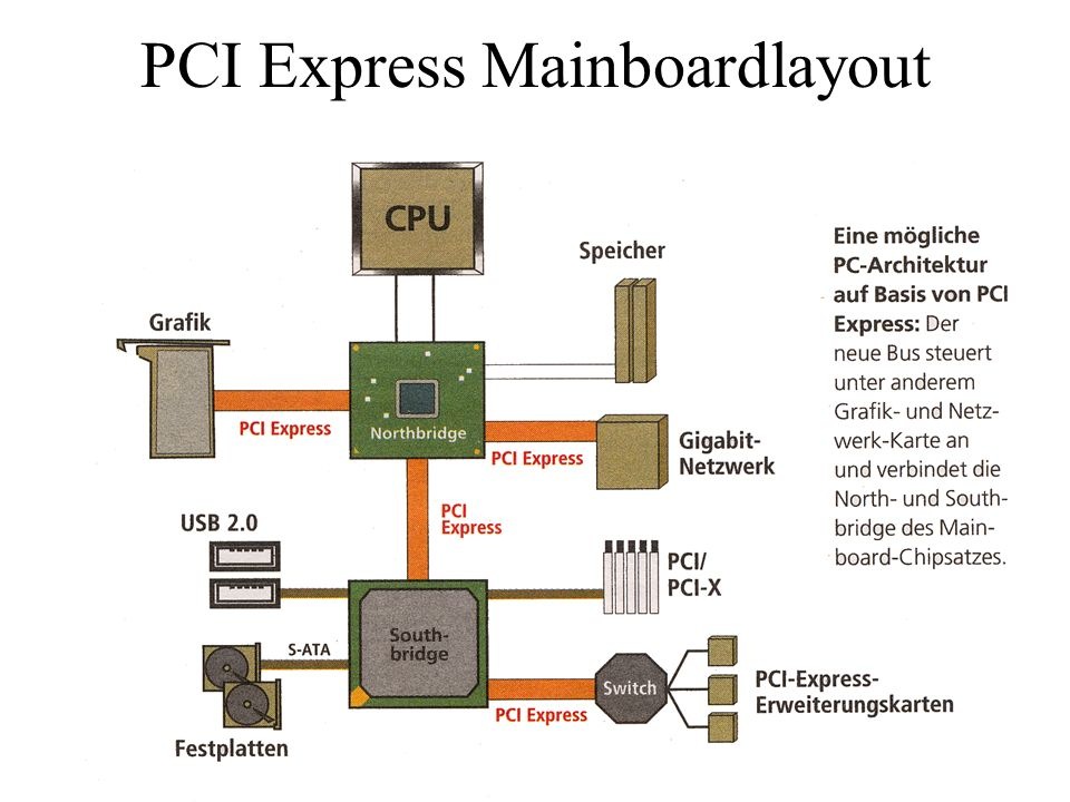 PCI Express Mainboardlayout