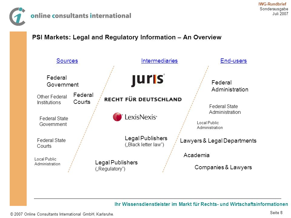 PSI Markets: Legal and Regulatory Information – An Overview