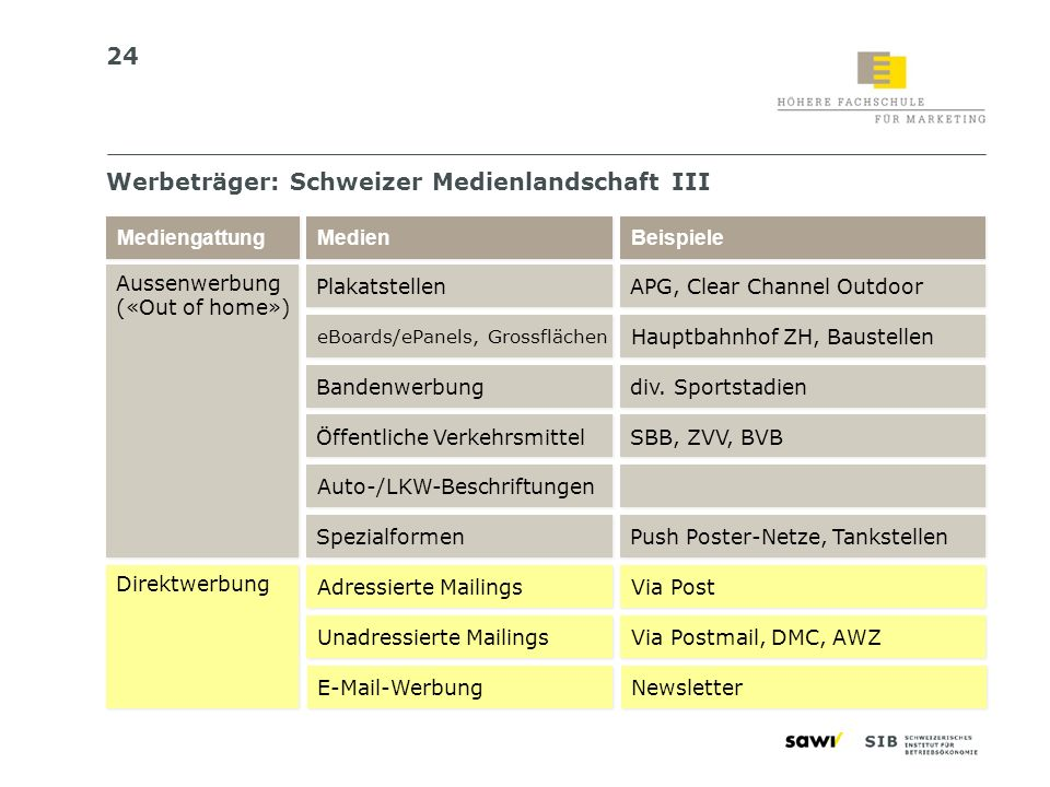 24 werbetrger schweizer medienlandschaft iii - Werbetrager Beispiele