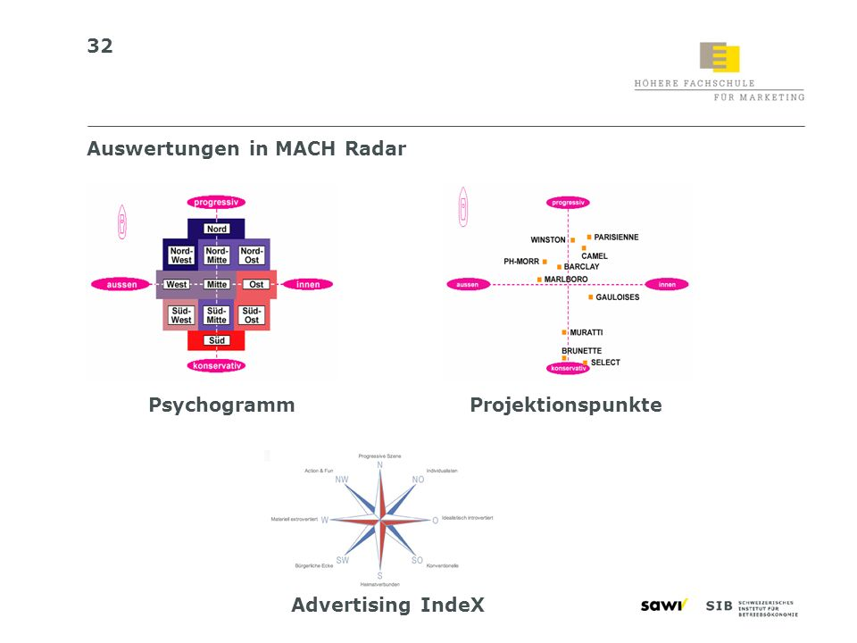Auswertungen in MACH Radar