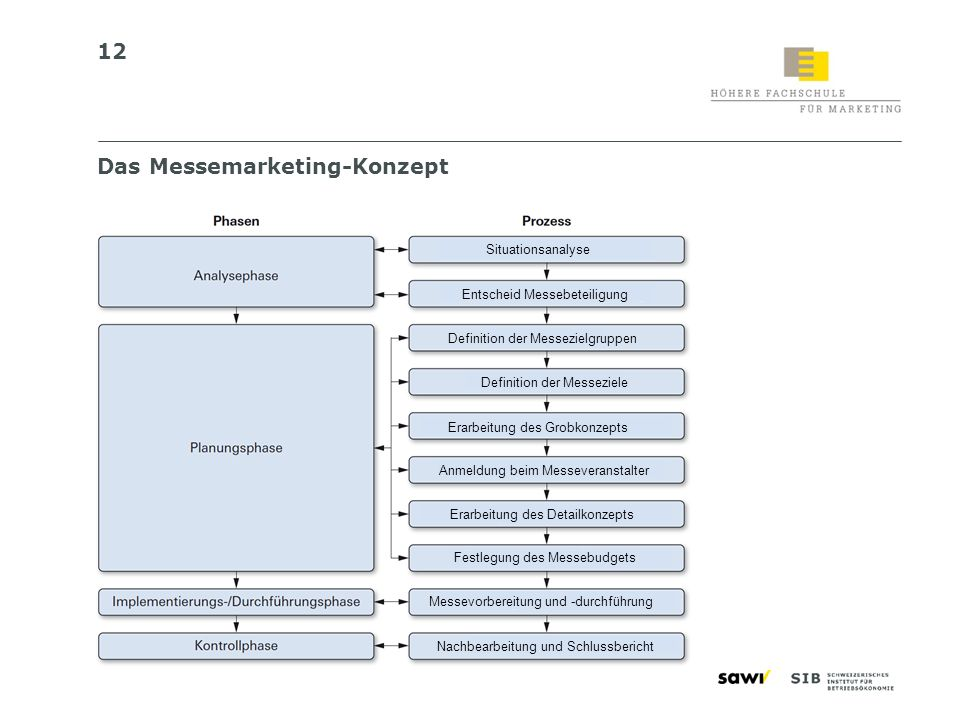Das Messemarketing-Konzept