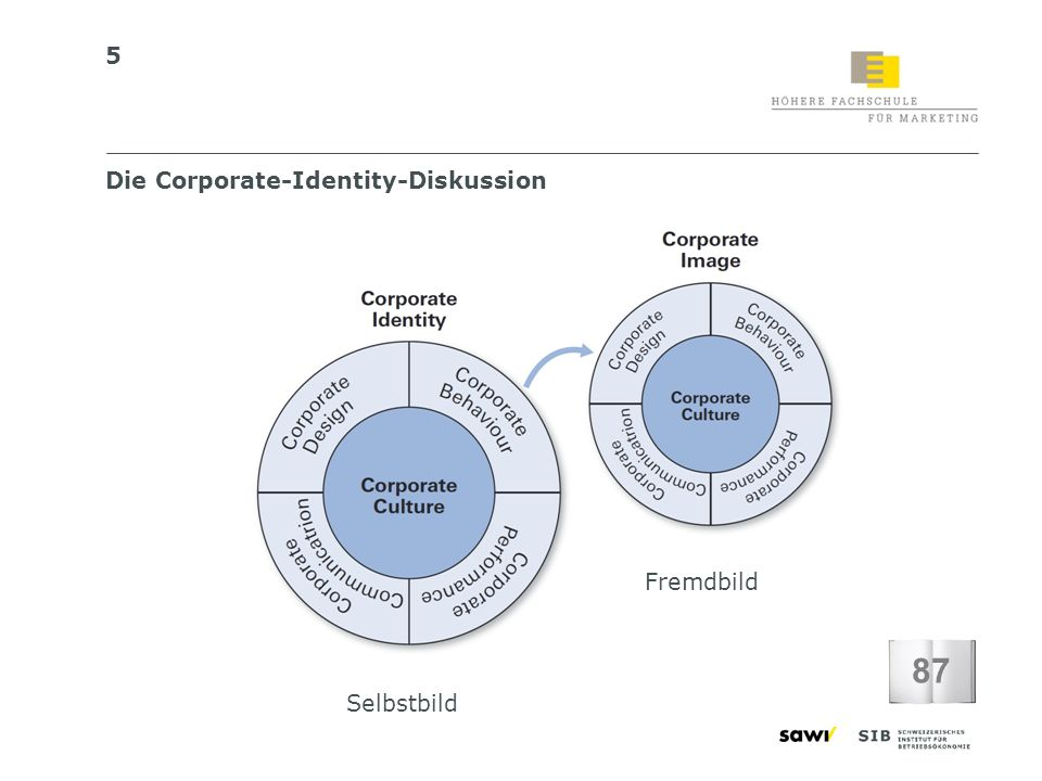 Die Corporate-Identity-Diskussion
