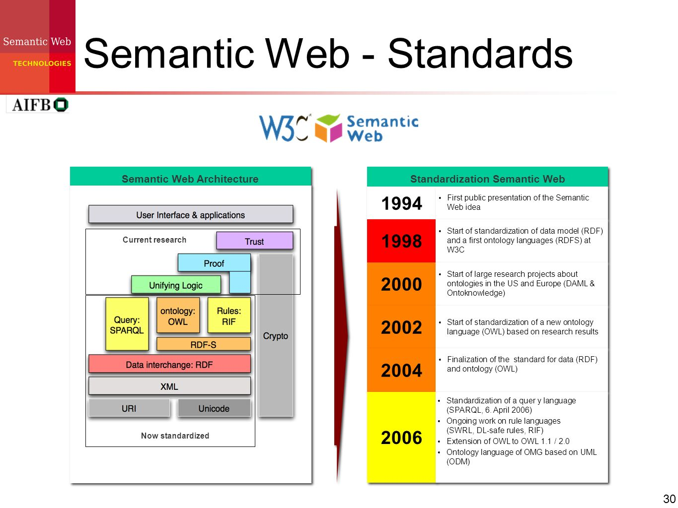 Semantic Web - Standards