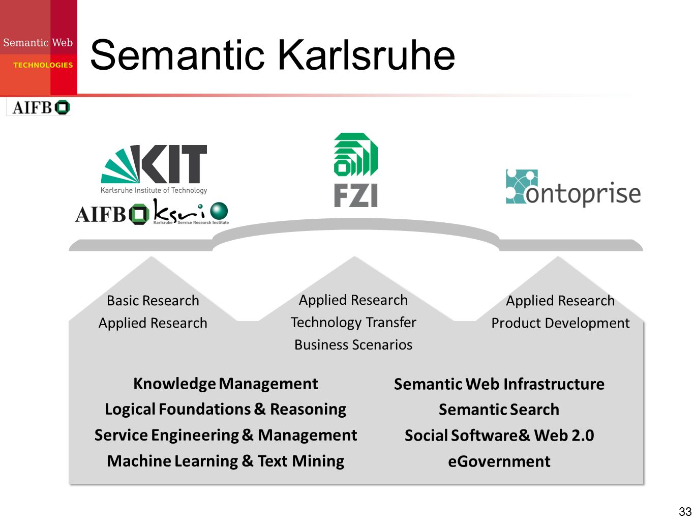 Semantic Karlsruhe Knowledge Management Semantic Web Infrastructure