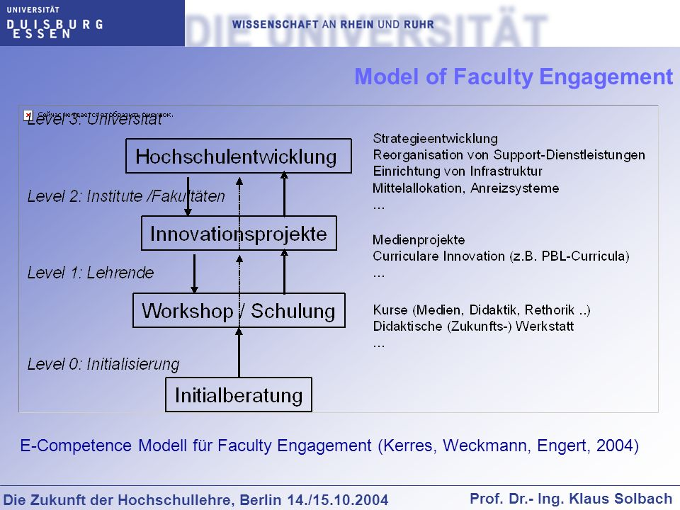 Model of Faculty Engagement