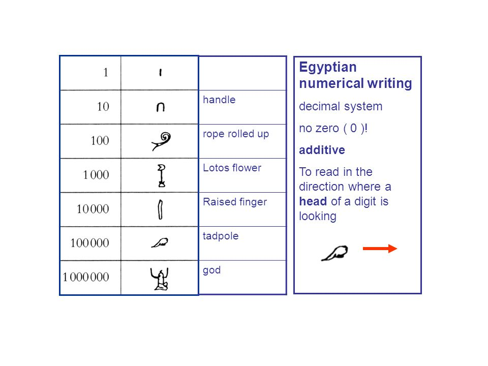 Egyptian numerical writing