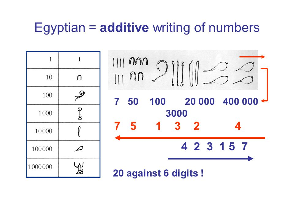 Egyptian = additive writing of numbers