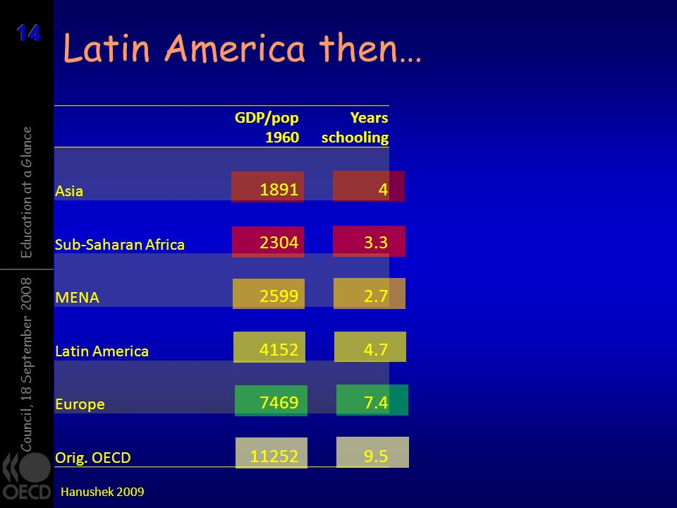 Latin America then… GDP/pop Years schooling. Asia Sub-Saharan Africa
