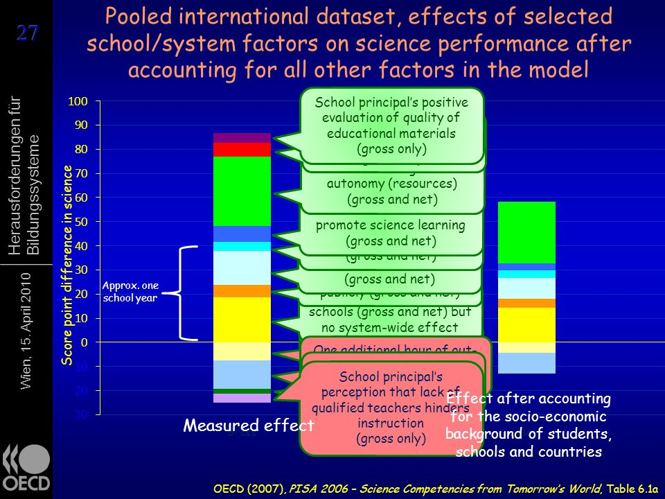 Pooled international dataset, effects of selected school/system factors on science performance after accounting for all other factors in the model