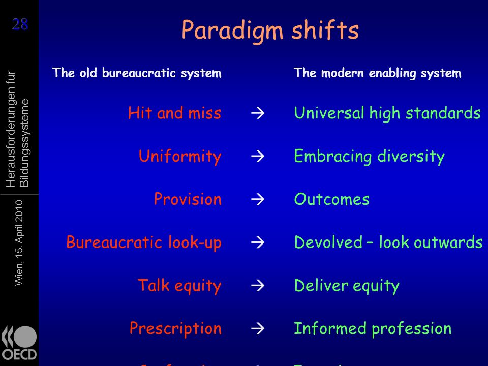 Paradigm shifts Hit and miss  Universal high standards Uniformity