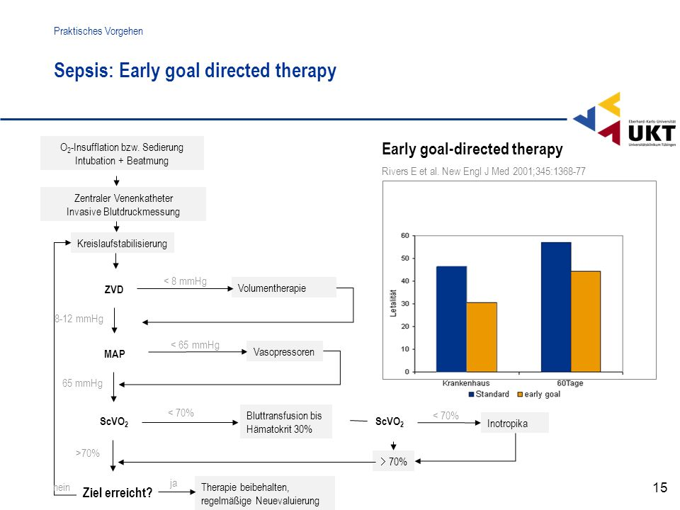 Sepsis: Early goal directed therapy