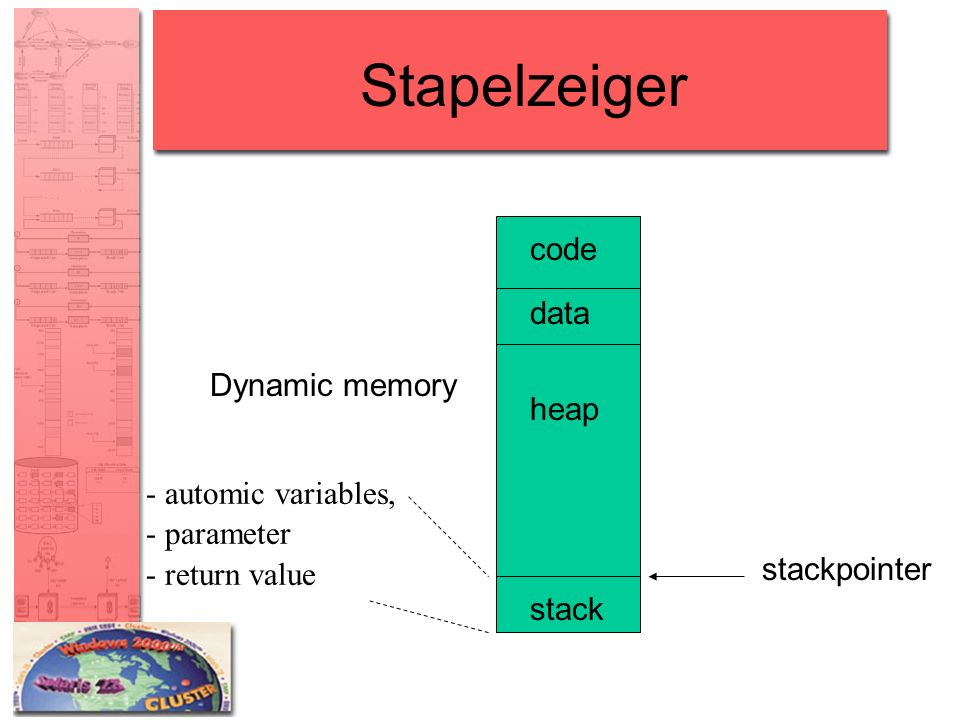 Stapelzeiger code data Dynamic memory heap - automic variables,