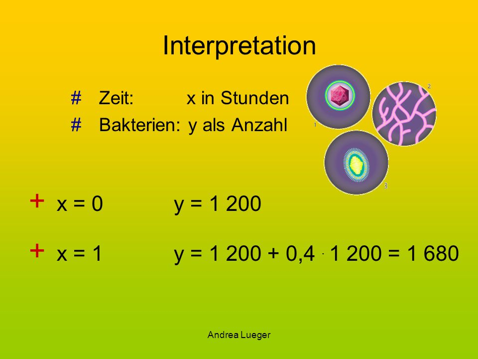 Interpretation x = 0 y = 1 200 x = 1 y = 1 200 + 0,4 . 1 200 = 1 680