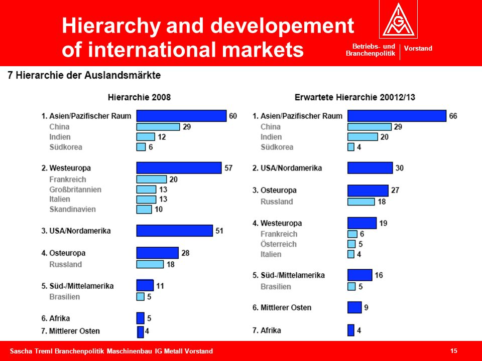 Hierarchy and developement of international markets Back up 2