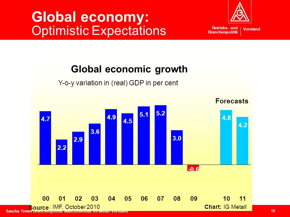 Global economy: Optimistic Expectations