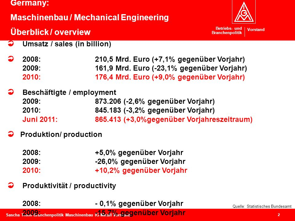 Germany: Maschinenbau / Mechanical Engineering Überblick / overview