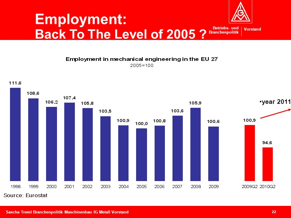 Employment: Back To The Level of 2005