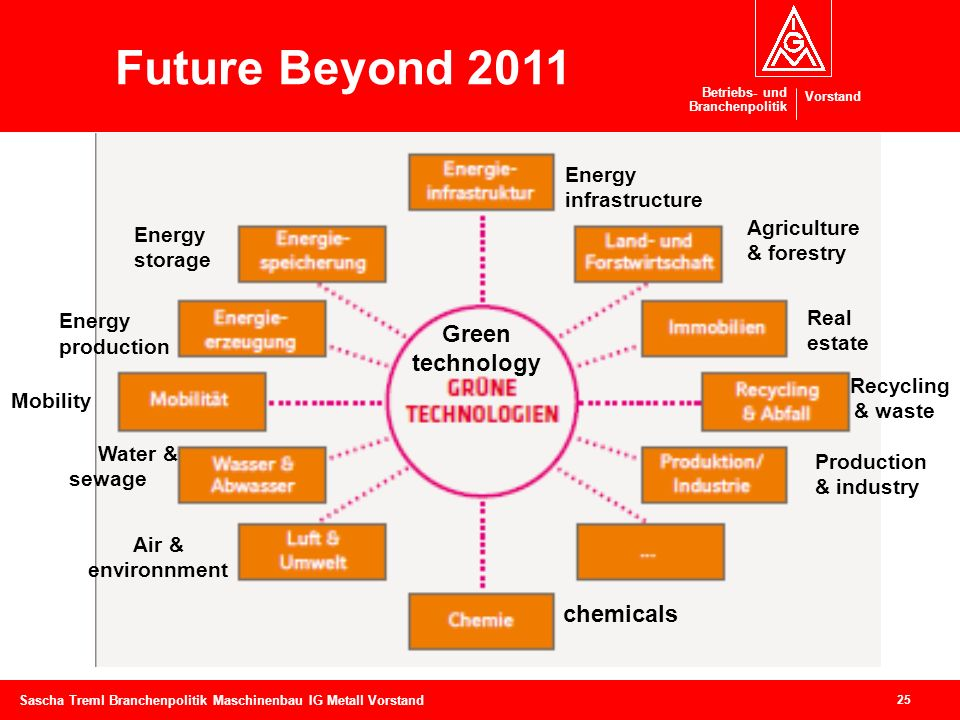 Future Beyond 2011 Green technology chemicals Energy infrastructure
