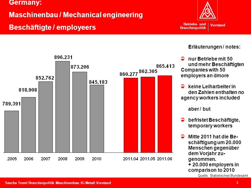 Germany: Maschinenbau / Mechanical engineering Beschäftigte / employeers