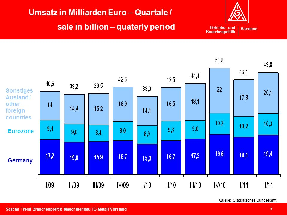 Umsatz in Milliarden Euro – Quartale /