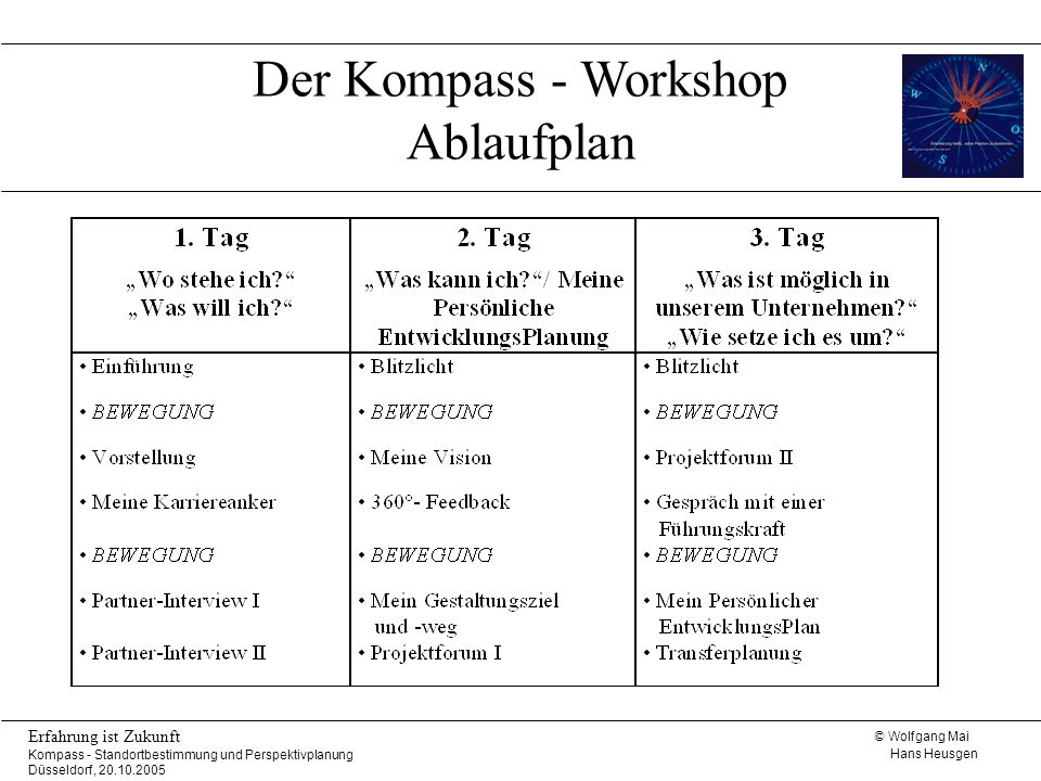 Der Kompass - Workshop Ablaufplan
