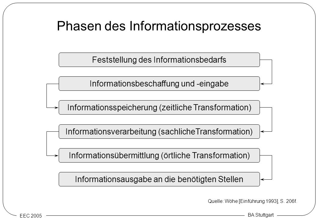 Phasen des Informationsprozesses