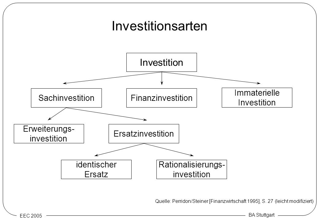 Investitionsarten Investition Sachinvestition Finanzinvestition