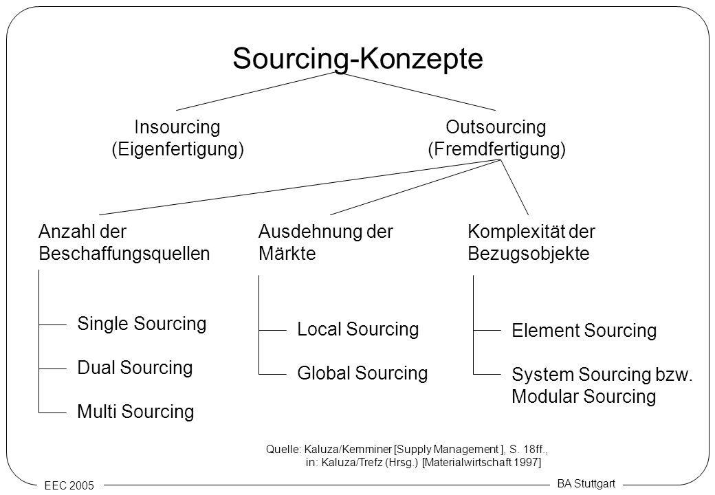 Sourcing-Konzepte Insourcing (Eigenfertigung) Outsourcing
