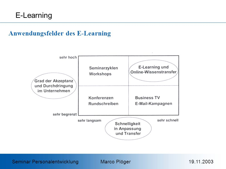 E-Learning Anwendungsfelder des E-Learning