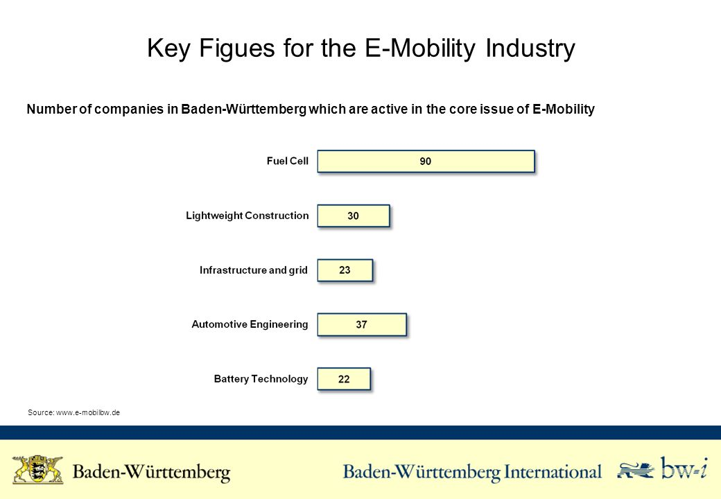 Key Figues for the E-Mobility Industry