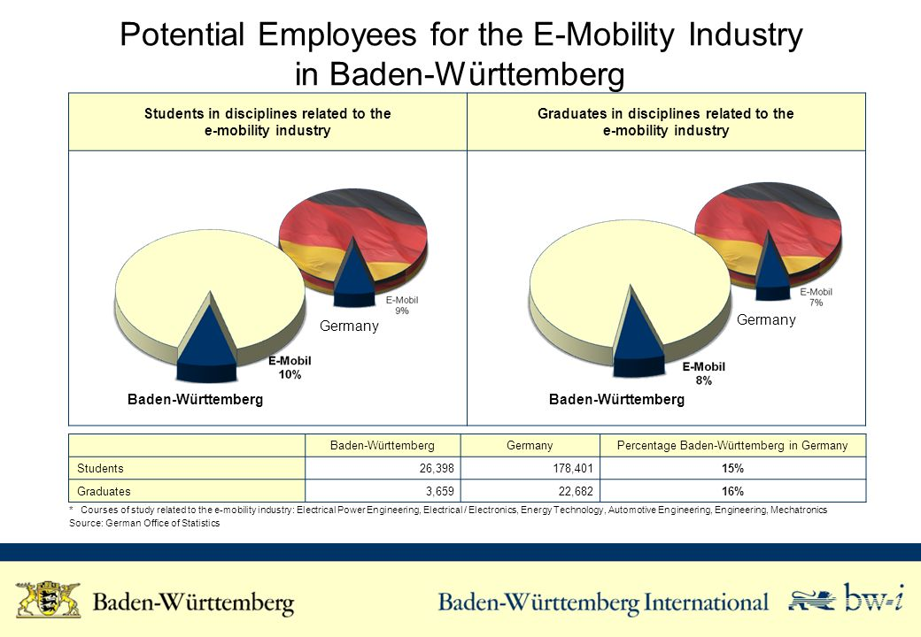 Potential Employees for the E-Mobility Industry in Baden-Württemberg