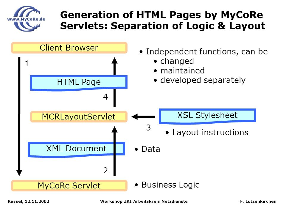 Generation of HTML Pages by MyCoRe Servlets: Separation of Logic & Layout