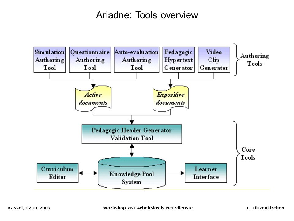 Ariadne: Tools overview