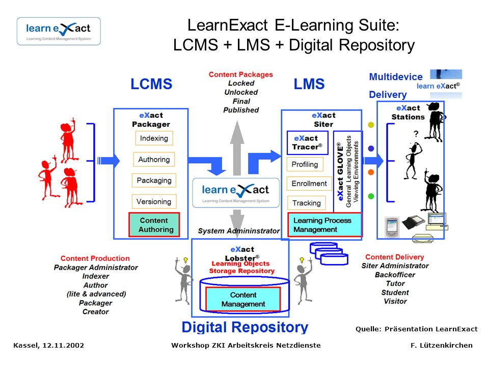 LearnExact E-Learning Suite: LCMS + LMS + Digital Repository