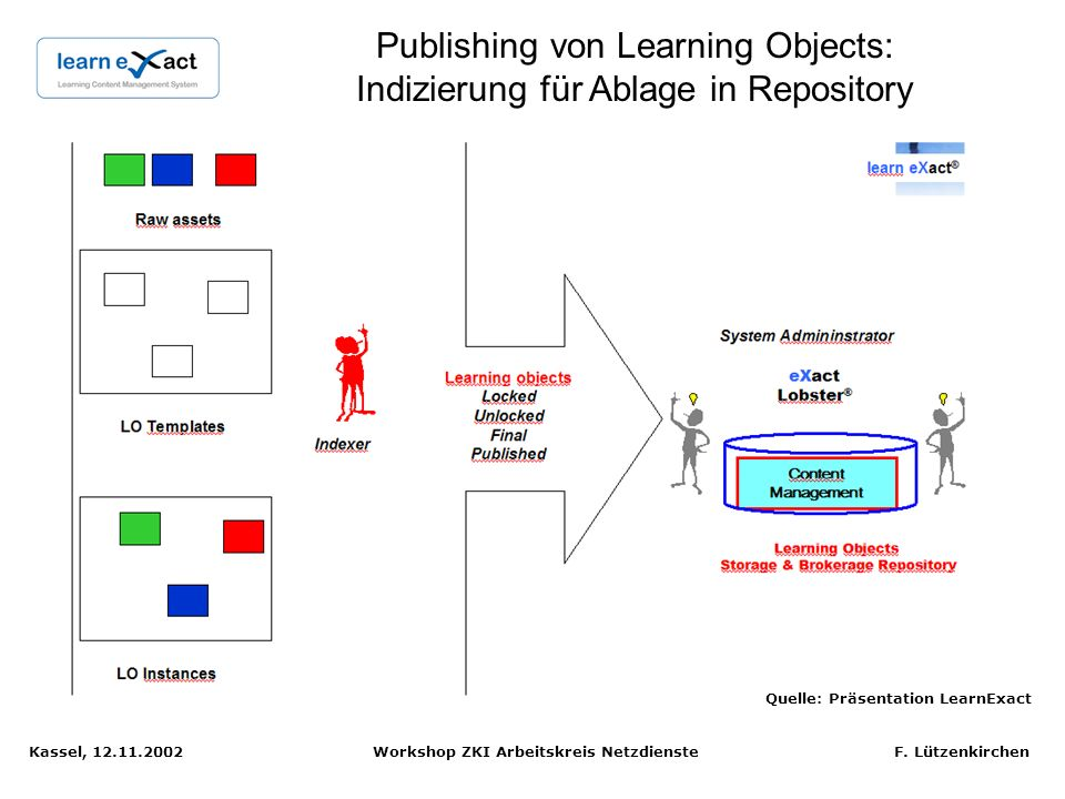 Publishing von Learning Objects: Indizierung für Ablage in Repository