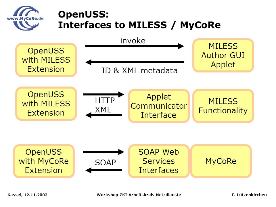 OpenUSS: Interfaces to MILESS / MyCoRe
