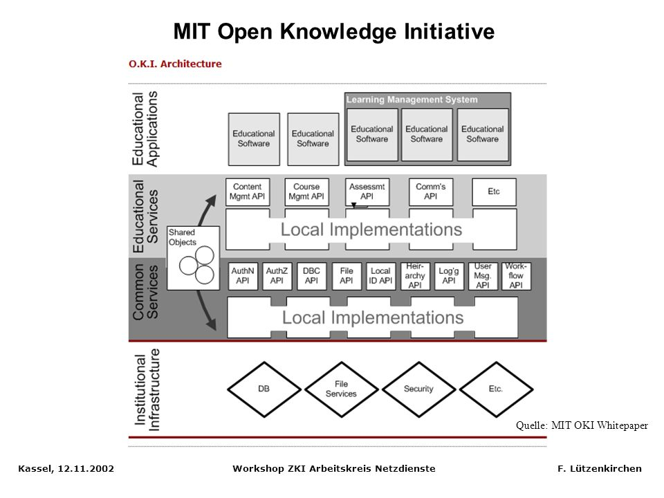 MIT Open Knowledge Initiative