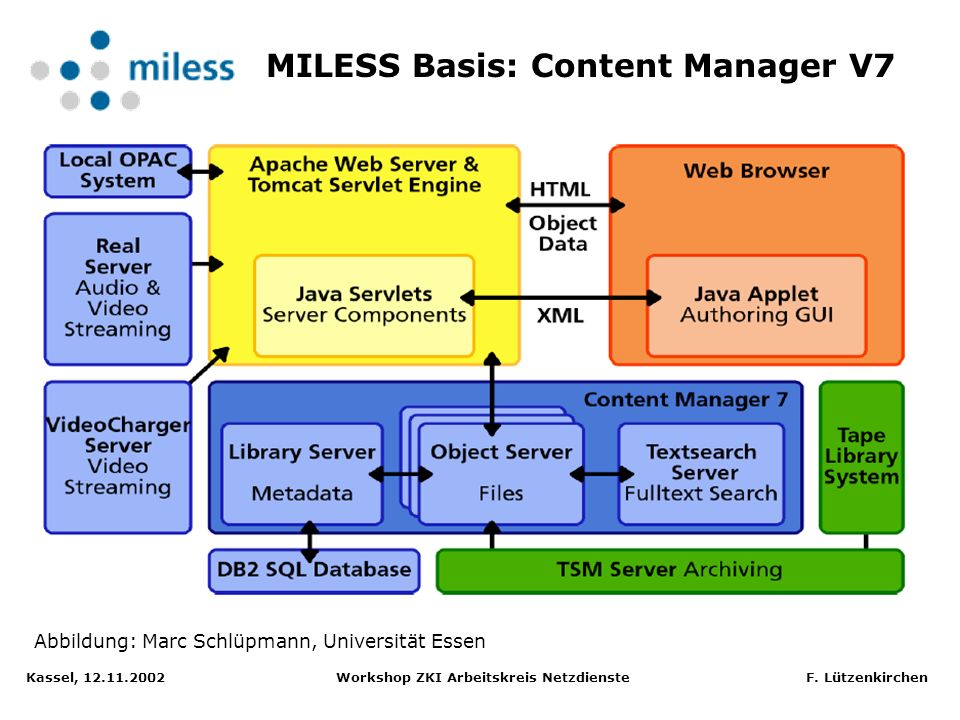 MILESS Basis: Content Manager V7