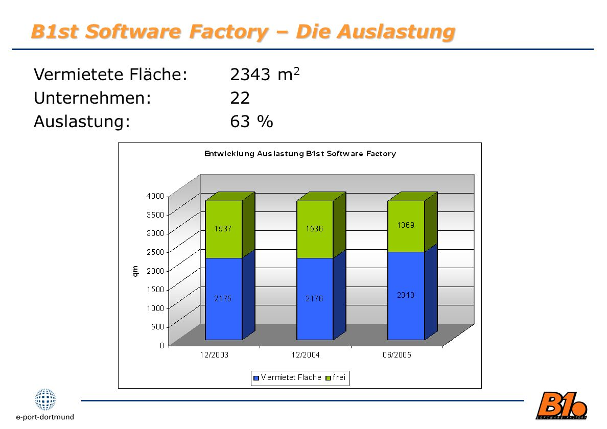 B1st Software Factory – Die Auslastung