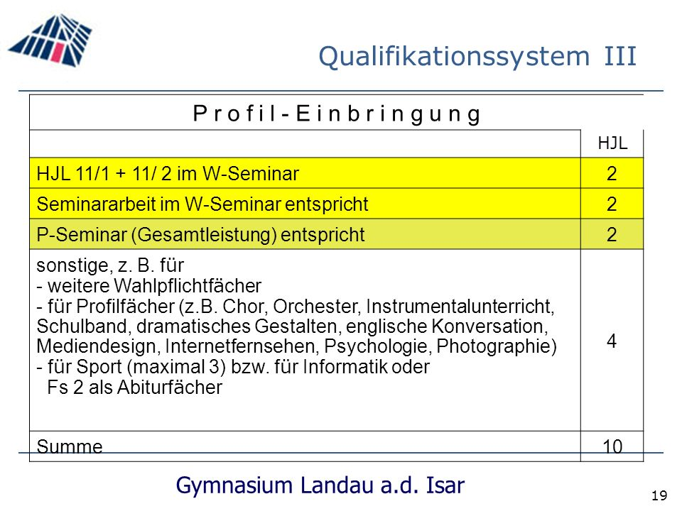 Qualifikationssystem III