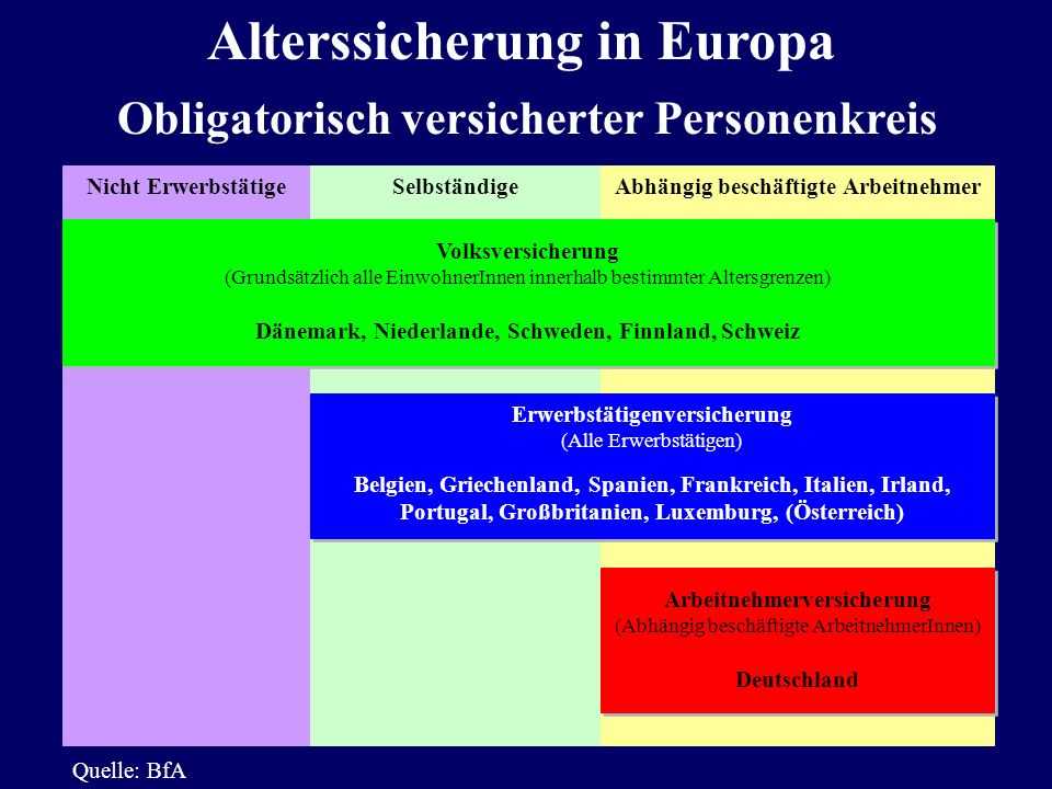Alterssicherung in Europa