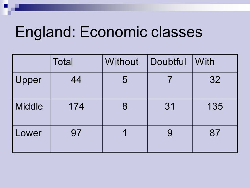 England: Economic classes