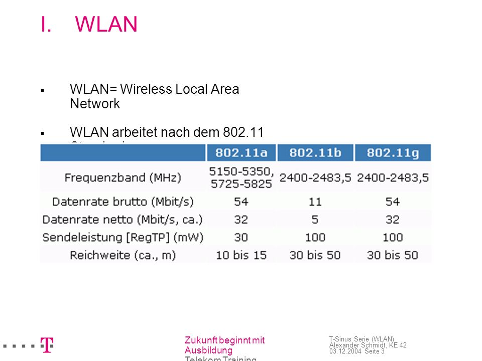 WLAN WLAN= Wireless Local Area Network